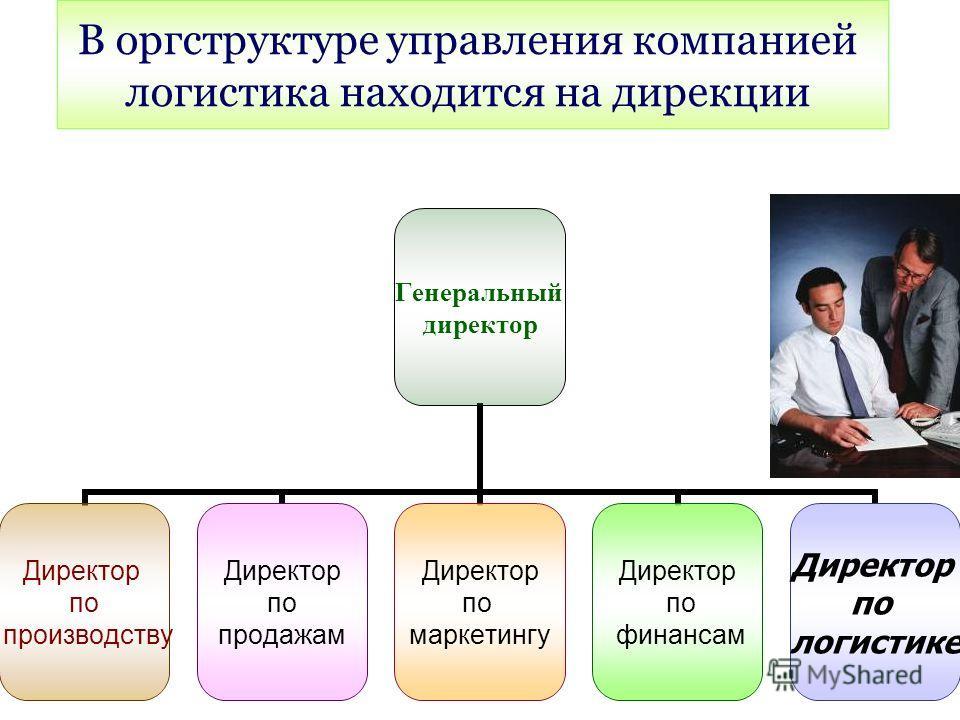 Генеральный директор Директор по производству Директор по продажам Директор по маркетингу Директор по финансам Директор по логистике В оргструктуре управления компанией логистика находится на дирекции