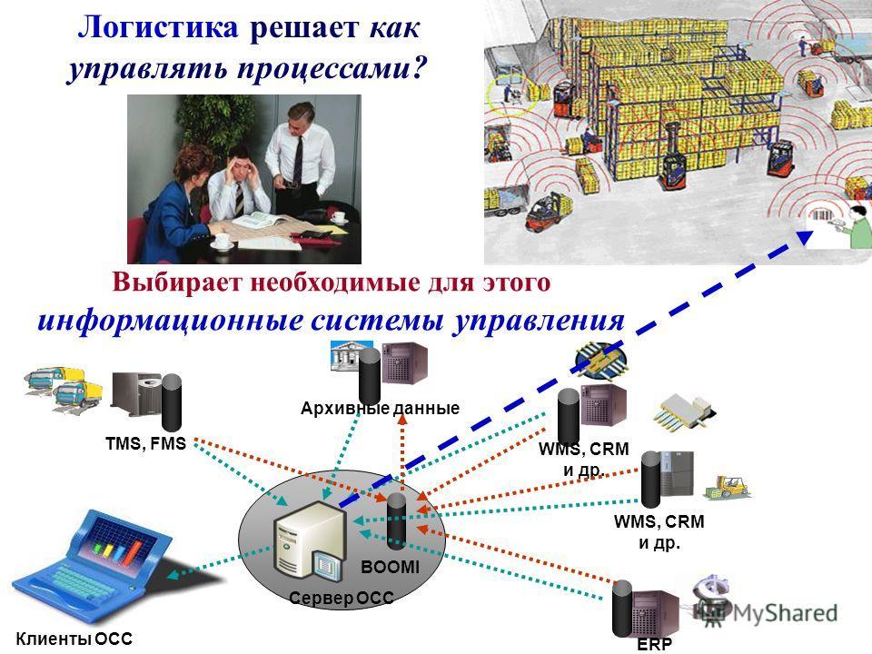 Логистика решает как управлять процессами? TMS, FMS ERP WMS, CRM и др. Сервер OCC Архивные данные Клиенты OCC BOOMI Выбирает необходимые для этого информационные системы управления