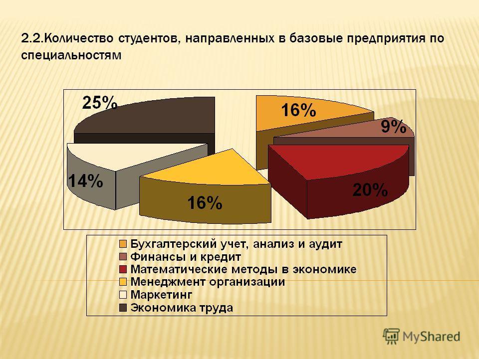 2.2.Количество студентов, направленных в базовые предприятия по специальностям