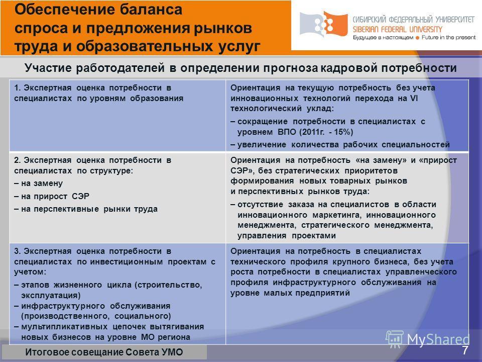 5 марта 2009 7 Красноярск, 28 февраля 2009 7 Итоговое совещание Совета УМО 1. Экспертная оценка потребности в специалистах по уровням образования Ориентация на текущую потребность без учета инновационных технологий перехода на VI технологический укла