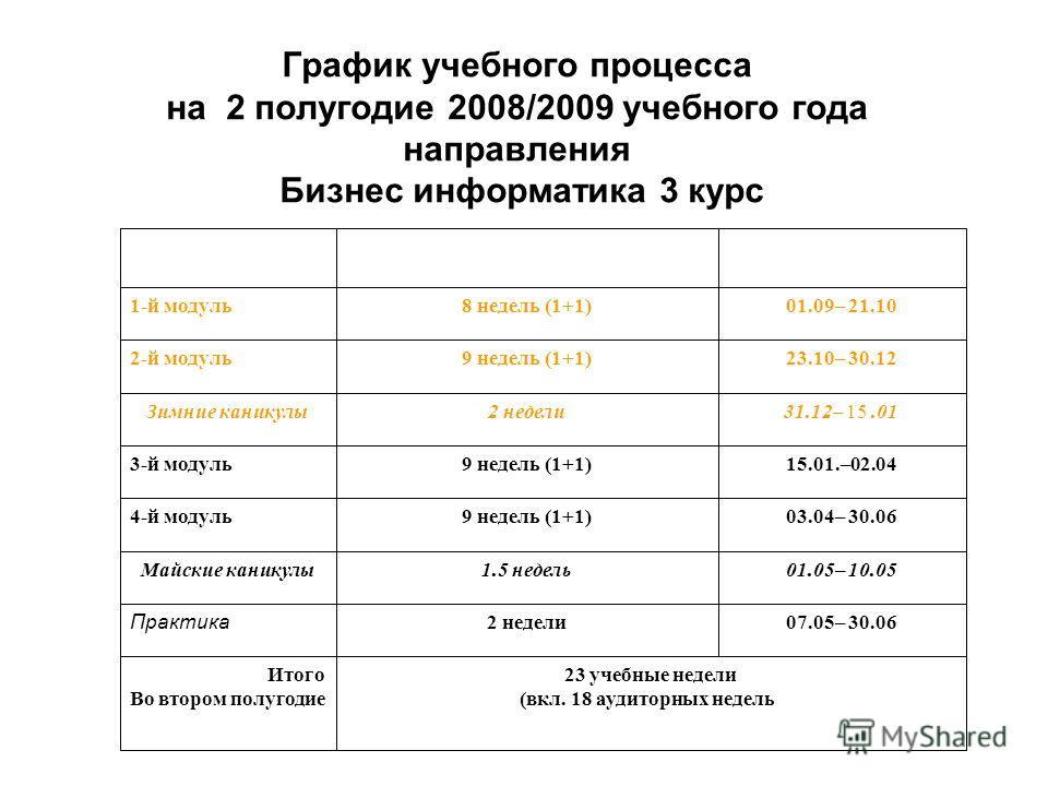 График учебного процесса на 2 полугодие 2008/2009 учебного года направления Бизнес информатика 3 курс 23 учебные недели (вкл. 18 аудиторных недель) Итого Во втором полугодие 07.05– 30.062 недели Практика 01.05– 10.051.5 недельМайские каникулы 03.04–