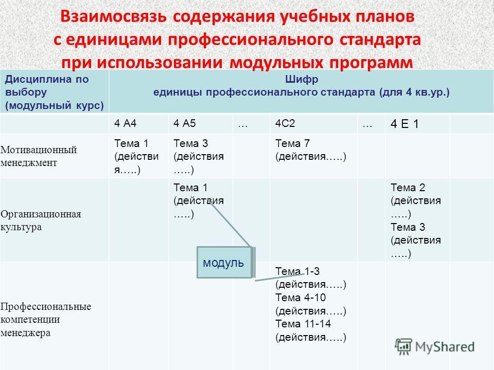 Дисциплина по выбору (модульный курс) Шифр единицы профессионального стандарта (для 4 кв.ур.) 4 А44 А5…4С2… 4 Е 1 Мотивационный менеджмент Тема 1 (действи я…..) Тема 3 (действия …..) Тема 7 (действия…..) Организационная культура Тема 1 (действия …..)