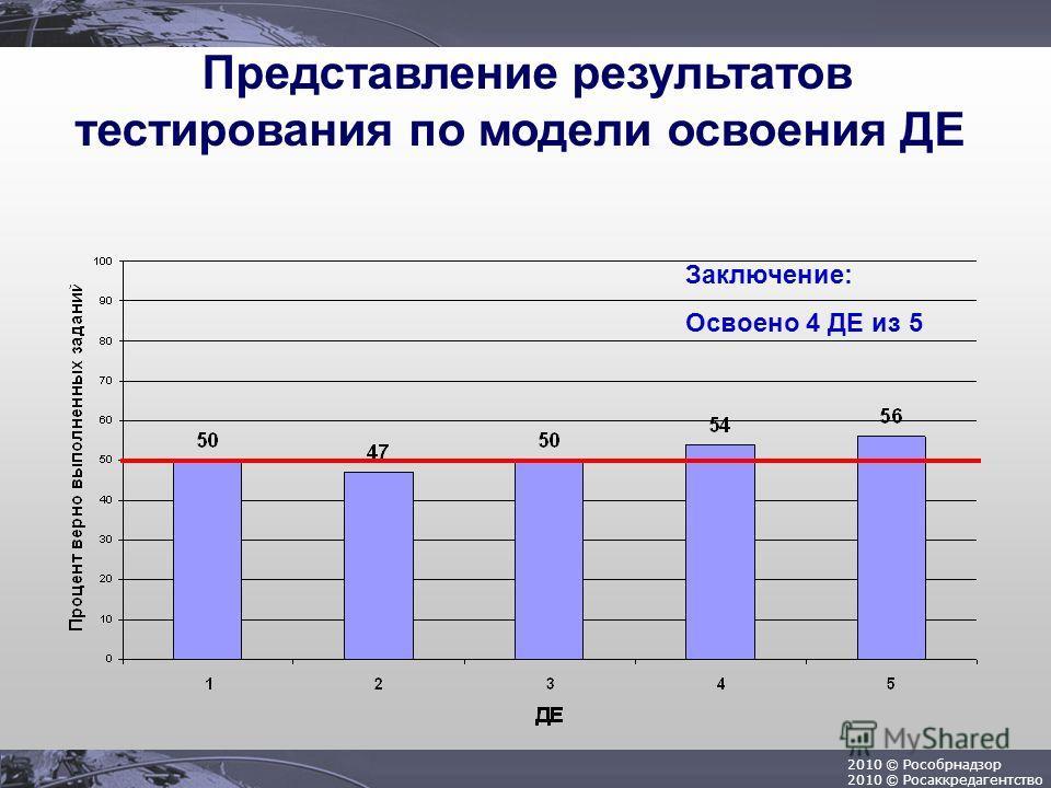 2010 © Рособрнадзор 2010 © Росаккредагентство Представление результатов тестирования по модели освоения ДЕ Заключение: Освоено 4 ДЕ из 5