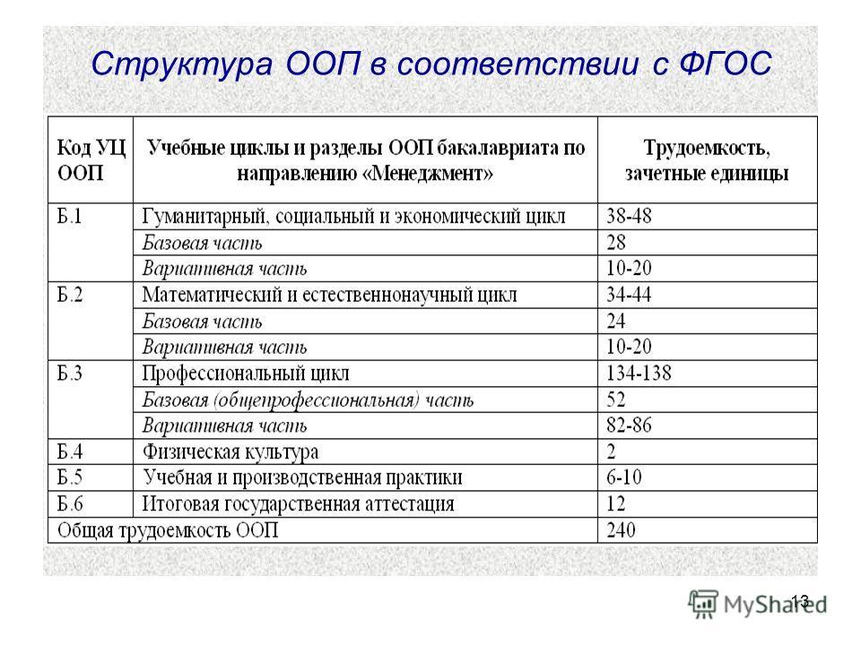 13 Структура ООП в соответствии с ФГОС