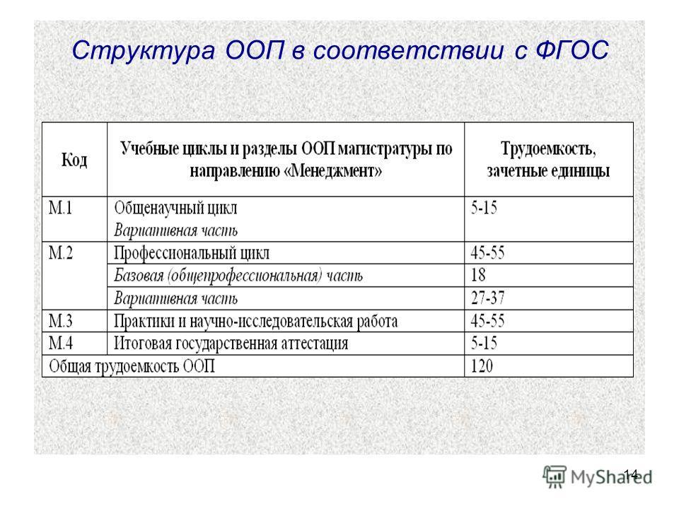 14 Структура ООП в соответствии с ФГОС