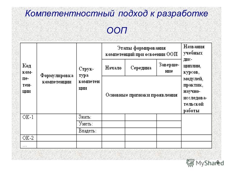 8 Компетентностный подход к разработке ООП