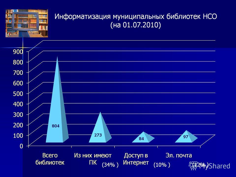 (34% )(10% )(12% )