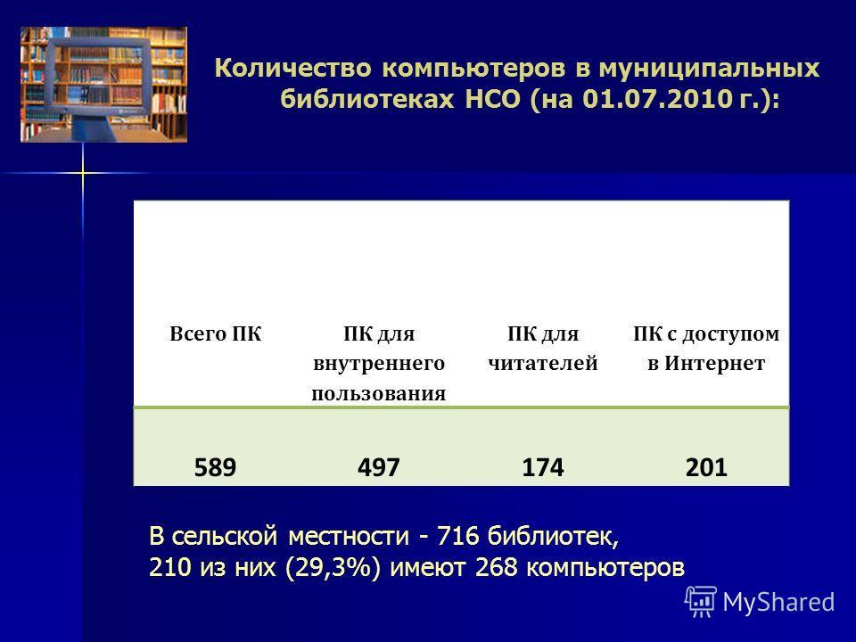 Всего ПК ПК для внутреннего пользования ПК для читателей ПК с доступом в Интернет 589497174201 Количество компьютеров в муниципальных библиотеках НСО (на 01.07.2010 г.): В сельской местности - 716 библиотек, 210 из них (29,3%) имеют 268 компьютеров