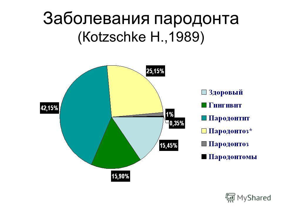 Заболевания пародонта (Кotzschke H.,1989)