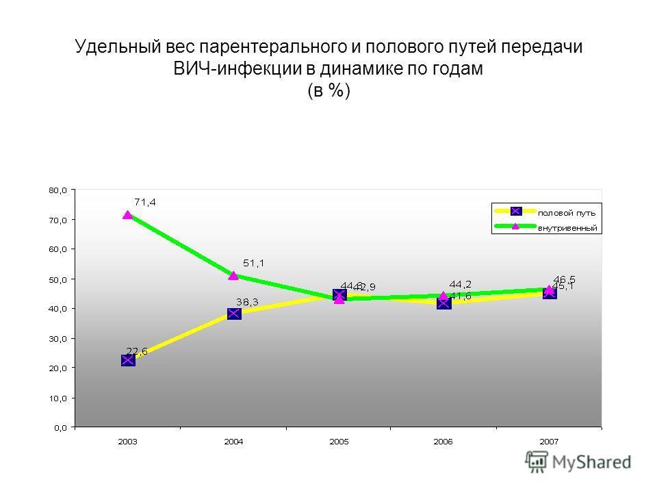 На путь передачи ВИЧ - инфекции при использовании инъекционных наркотиков приходится 64,8%. Удельный вес полового пути передачи составляет 28,6%. Наблюдается тенденция к увеличению инфицирования ВИЧ половым путем: 2000 год – 3,8%, 2001 год – 8,1%, 20