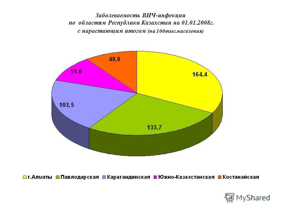 В Республике Казахстан официально зарегистрировано на 01.01.2008 года 9378 ВИЧ- инфицированных, в т.ч. больных СПИДом – 640 человек Выявлено ВИЧ-инфицированных детей до 15 лет – 219 Наибольшая распространенность ВИЧ инфицированных зарегистрирована в