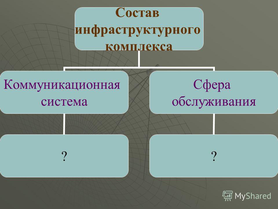 Состав инфраструктурного комплекса Коммуникационная система ? Сфера обслуживания ?