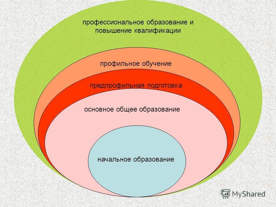начальное образование основное общее образование профессиональное образование и повышение квалификации профильное обучение предпрофильная подготовка