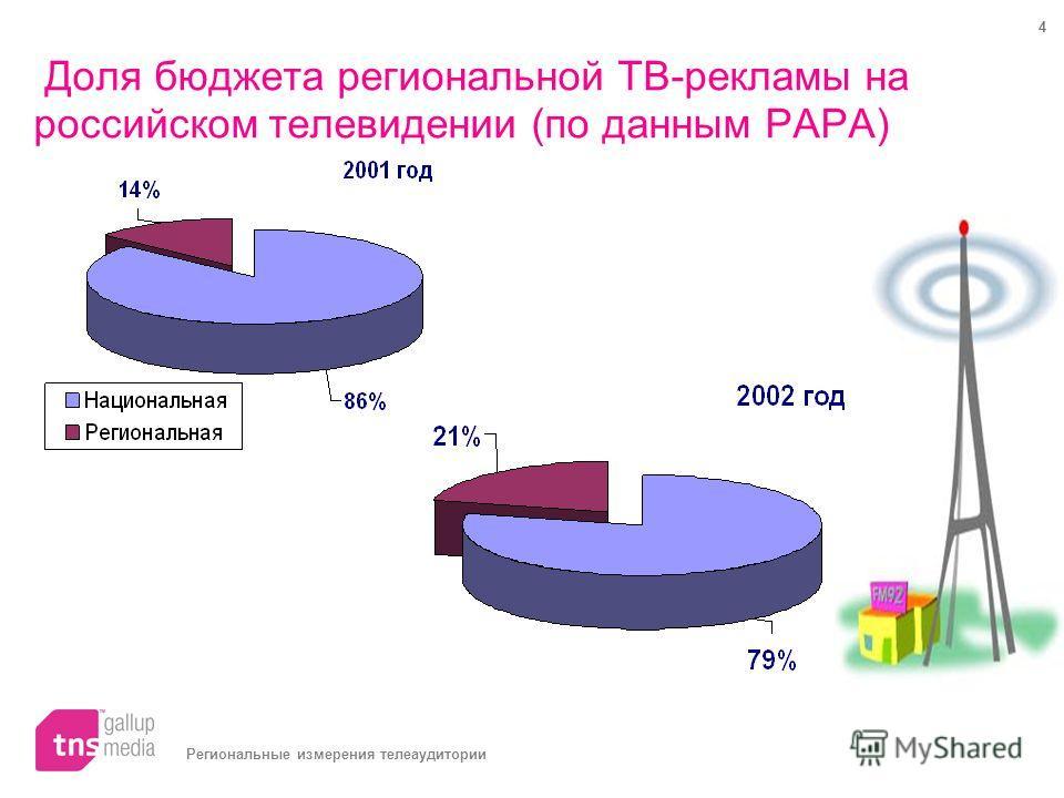 Региональные измерения телеаудитории 4 Доля бюджета региональной ТВ-рекламы на российском телевидении (по данным РАРА)