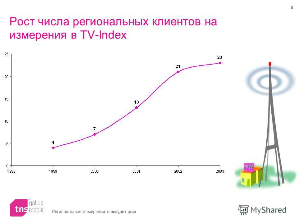 Региональные измерения телеаудитории 6 Рост числа региональных клиентов на измерения в TV-Index