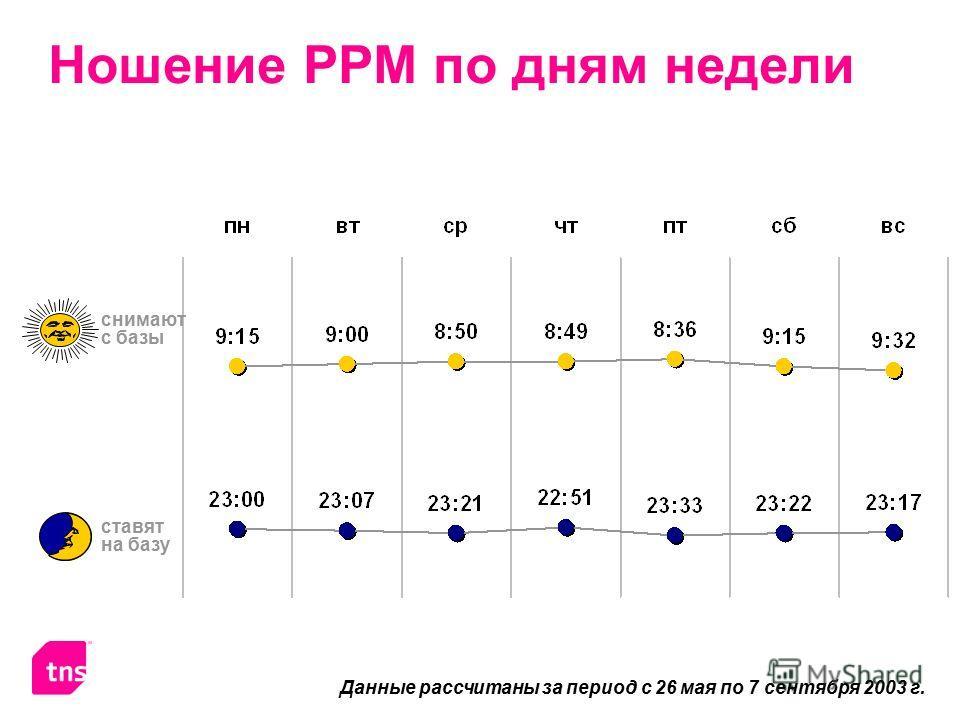 Ношение PPM по дням недели Данные рассчитаны за период с 26 мая по 7 сентября 2003 г. снимают с базы ставят на базу