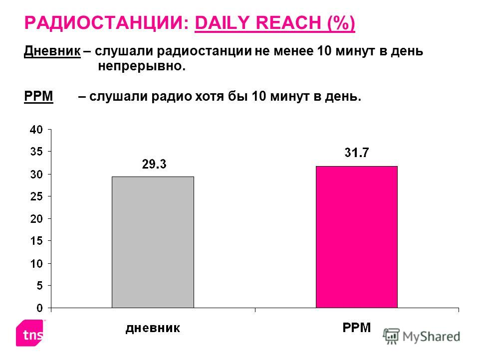РАДИОСТАНЦИИ: DAILY REACH (%) Дневник – слушали радиостанции не менее 10 минут в день непрерывно. PPM – слушали радио хотя бы 10 минут в день.