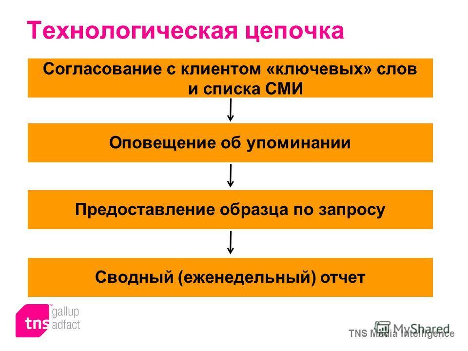 TNS Media Intelligence Технологическая цепочка Согласование с клиентом «ключевых» слов и списка СМИ Оповещение об упоминании Предоставление образца по запросу Сводный (еженедельный) отчет