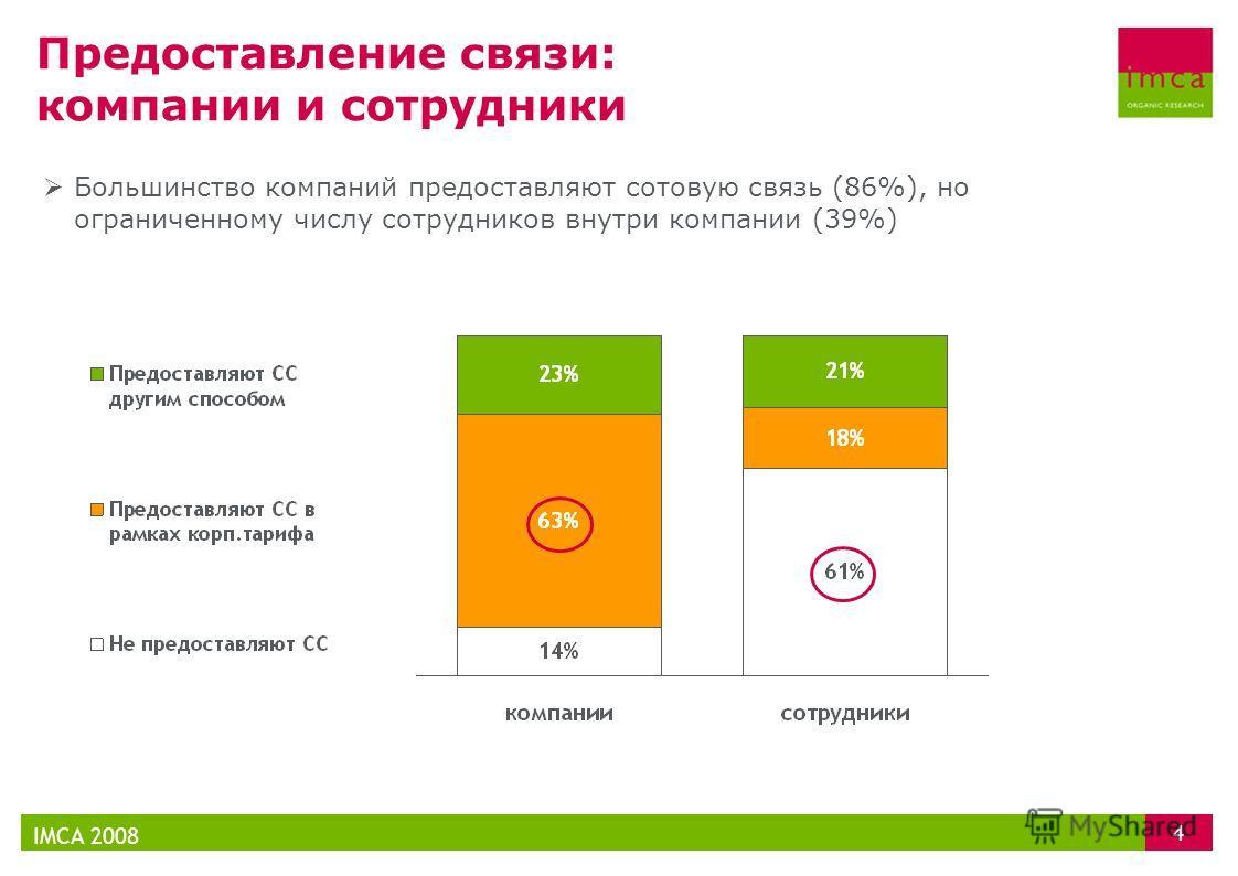 Предоставление связи: компании и сотрудники IMCA 2008 4 Большинство компаний предоставляют сотовую связь (86%), но ограниченному числу сотрудников внутри компании (39%)