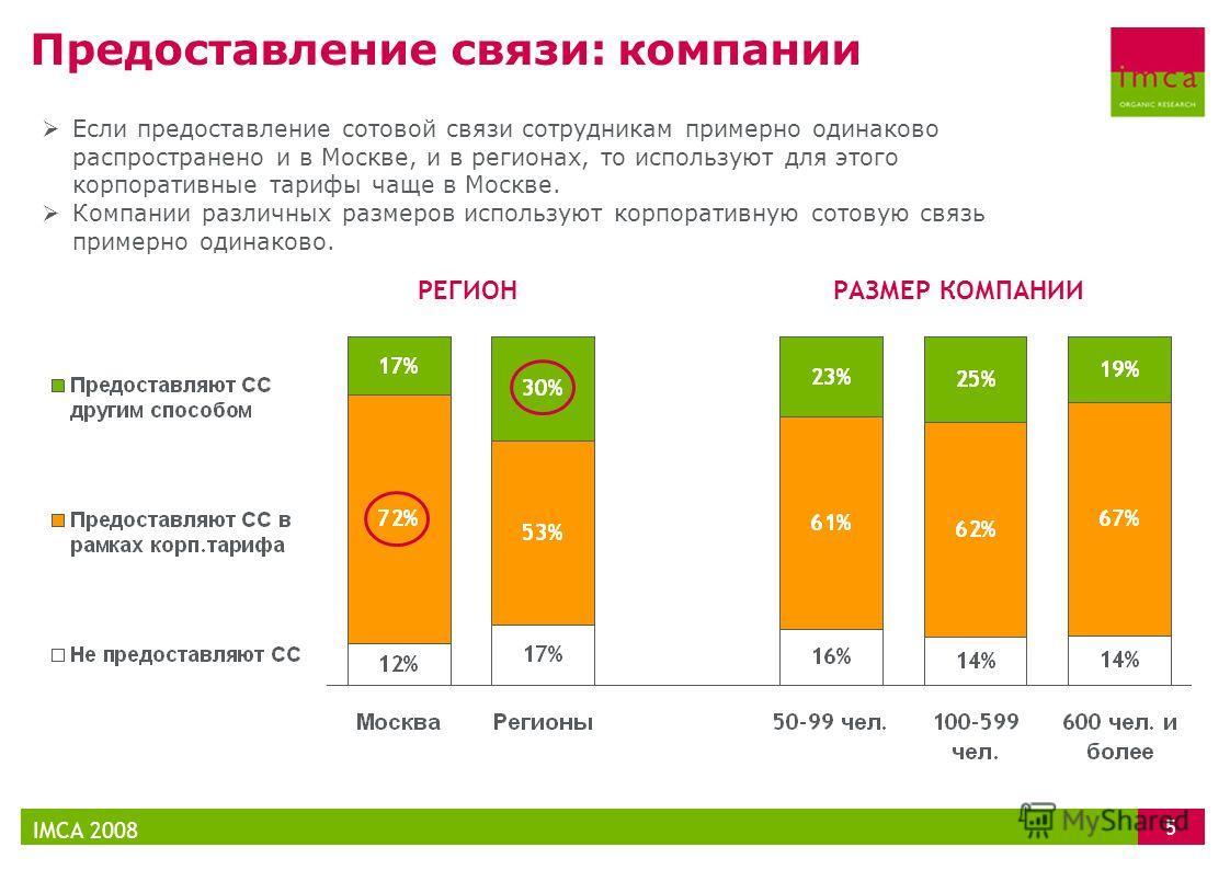 Предоставление связи: компании IMCA 2008 5 Если предоставление сотовой связи сотрудникам примерно одинаково распространено и в Москве, и в регионах, то используют для этого корпоративные тарифы чаще в Москве. Компании различных размеров используют ко