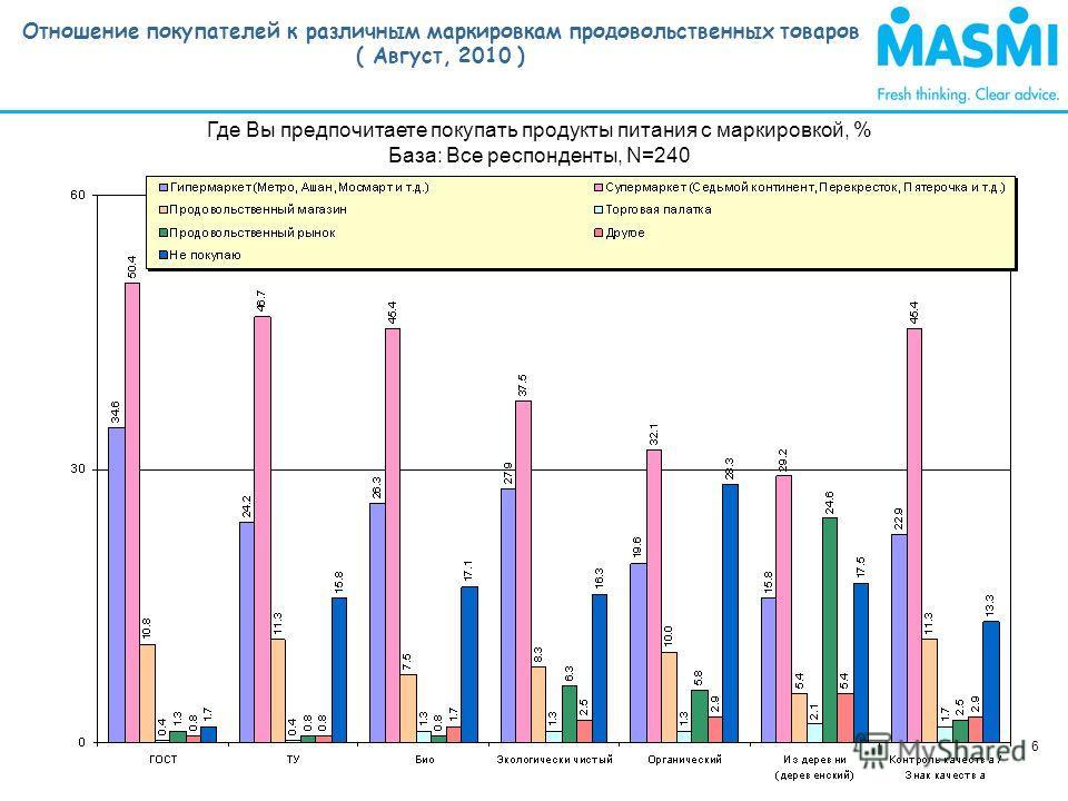 Отношение покупателей к различным маркировкам продовольственных товаров ( Август, 2010 ) 6 Где Вы предпочитаете покупать продукты питания с маркировкой, % База: Все респонденты, N=240