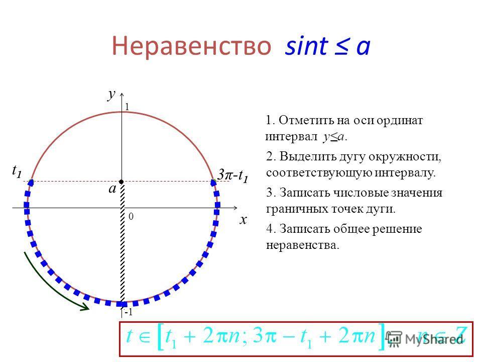 Неравенство sint a 0 x y 1. Отметить на оси ординат интервал ya. 2. Выделить дугу окружности, соответствующую интервалу. 3. Записать числовые значения граничных точек дуги. 4. Записать общее решение неравенства. a 3π-t13π-t1 t1t1 1
