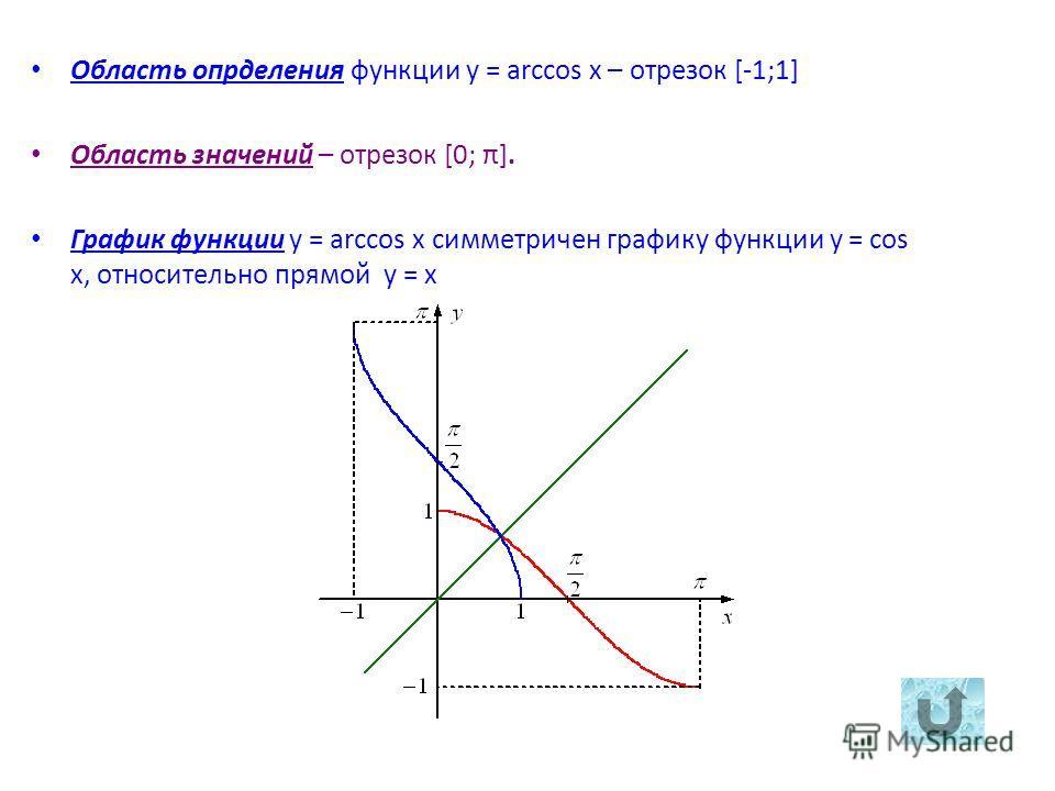 Область опрделения функции y = arccos x – отрезок [-1;1] Область значений – отрезок [0; π]. График функции y = arccos x симметричен графику функции y = cos x, относительно прямой y = x