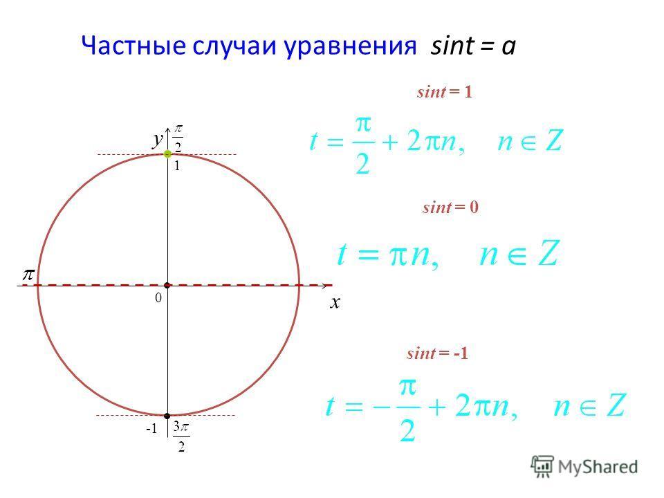 Частные случаи уравнения sint = a x y sint = 0 = -1 = 1 0 1