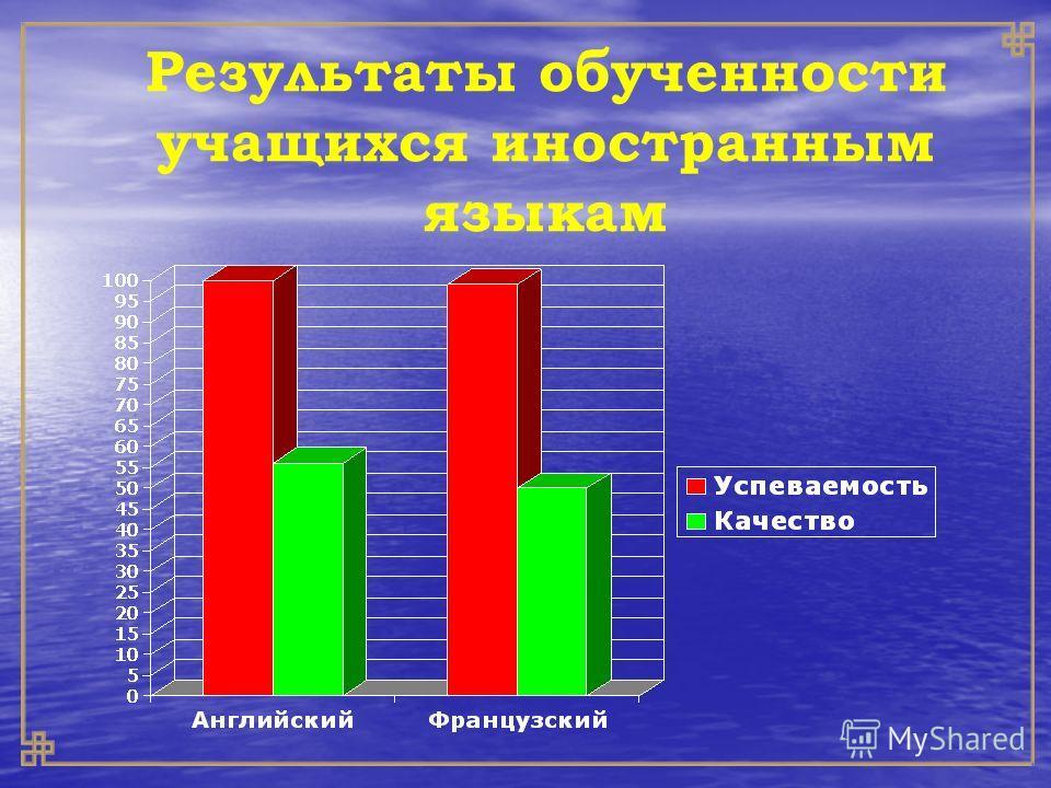 Результаты обученности учащихся иностранным языкам