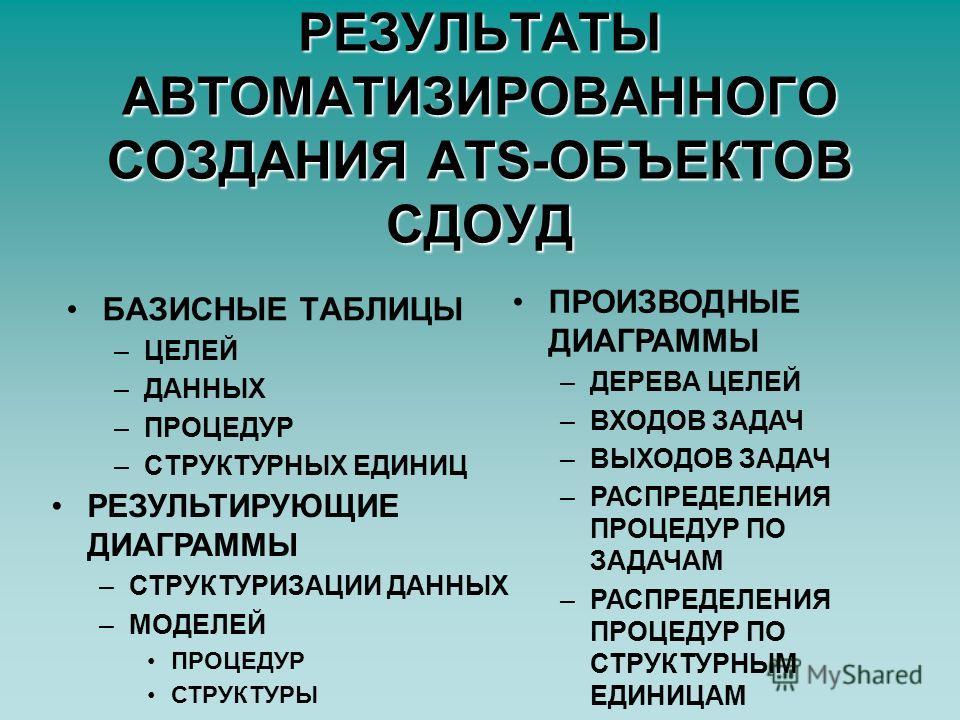 РЕЗУЛЬТАТЫ АВТОМАТИЗИРОВАННОГО СОЗДАНИЯ ATS-ОБЪЕКТОВ СДОУД БАЗИСНЫЕ ТАБЛИЦЫ –ЦЕЛЕЙ –ДАННЫХ –ПРОЦЕДУР –СТРУКТУРНЫХ ЕДИНИЦ ПРОИЗВОДНЫЕ ДИАГРАММЫ –ДЕРЕВА ЦЕЛЕЙ –ВХОДОВ ЗАДАЧ –ВЫХОДОВ ЗАДАЧ –РАСПРЕДЕЛЕНИЯ ПРОЦЕДУР ПО ЗАДАЧАМ –РАСПРЕДЕЛЕНИЯ ПРОЦЕДУР ПО СТ