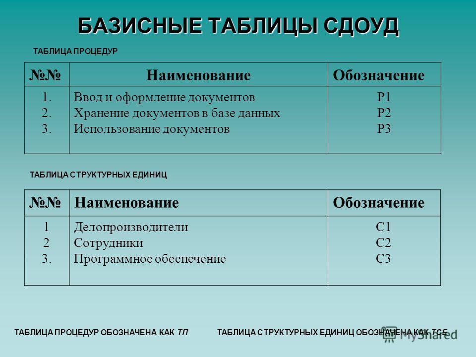 БАЗИСНЫЕ ТАБЛИЦЫ СДОУД НаименованиеОбозначение 1. 2. 3. Ввод и оформление документов Хранение документов в базе данных Использование документов P1 P2 P3 ТАБЛИЦА ПРОЦЕДУР ТАБЛИЦА ПРОЦЕДУР ОБОЗНАЧЕНА КАК ТП НаименованиеОбозначение 1 2 3. Делопроизводит