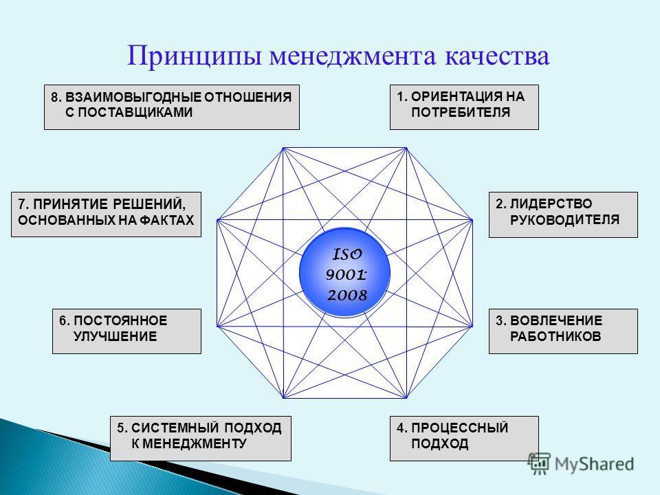 1. ОРИЕНТАЦИЯ НА ПОТРЕБИТЕЛЯ ISO 9001: 2008 2. ЛИДЕРСТВО РУКОВОД ИТЕЛЯ 3. ВОВЛЕЧЕНИЕ РАБОТНИКОВ 4. ПРОЦЕССНЫЙ ПОДХОД 5. СИСТЕМНЫЙ ПОДХОД К МЕНЕДЖМЕНТУ 6. ПОСТОЯННОЕ УЛУЧШЕНИЕ 8. ВЗАИМОВЫГОДНЫЕ ОТНОШЕНИЯ С ПОСТАВЩИКАМИ 7. ПРИНЯТИЕ РЕШЕНИЙ, ОСНОВАННЫХ