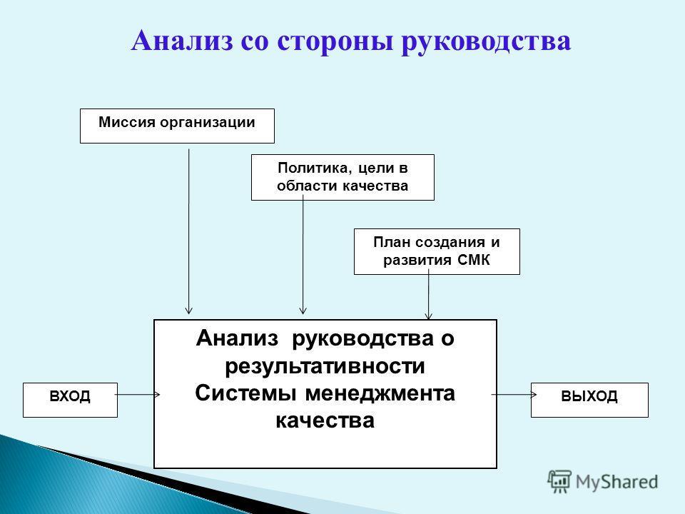 Анализ руководства о результативности Системы менеджмента качества Миссия организации Политика, цели в области качества План создания и развития СМК ВЫХОДВХОД Анализ со стороны руководства