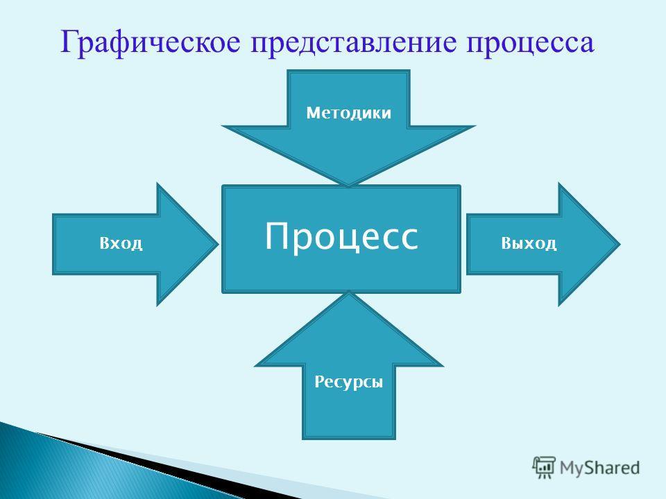 Процесс Методики Ресурсы ВходВыход Графическое представление процесса