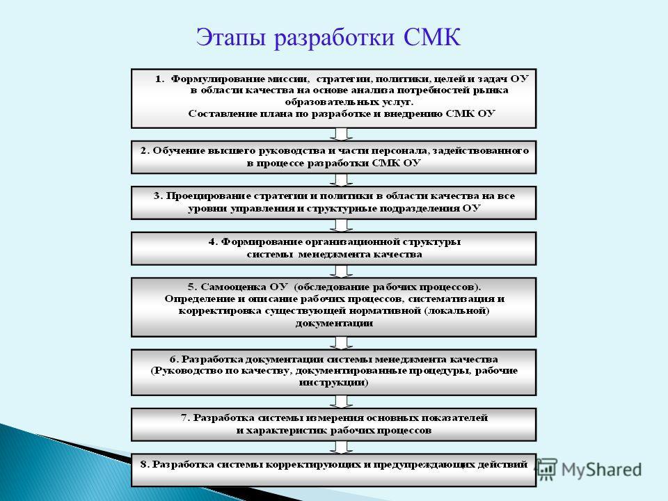 Этапы разработки СМК