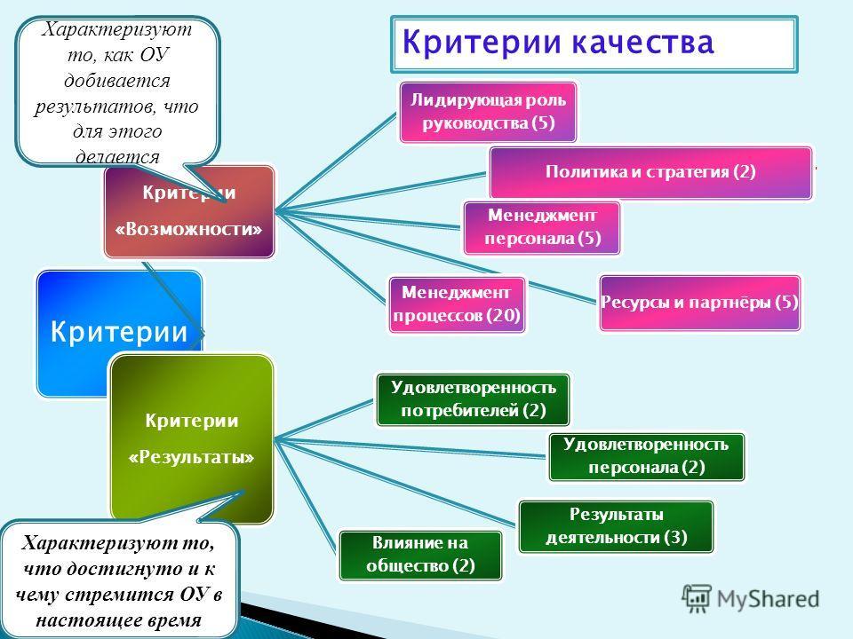 Критерии качест Критерии «Возможности» Лидирующая роль руководства (5) Политика и стратегия (2) Ресурсы и партнёры (5) Менеджмент персонала (5) Менеджмент процессов (20) Критерии «Результаты» Удовлетворенность потребителей (2) Удовлетворенность персо