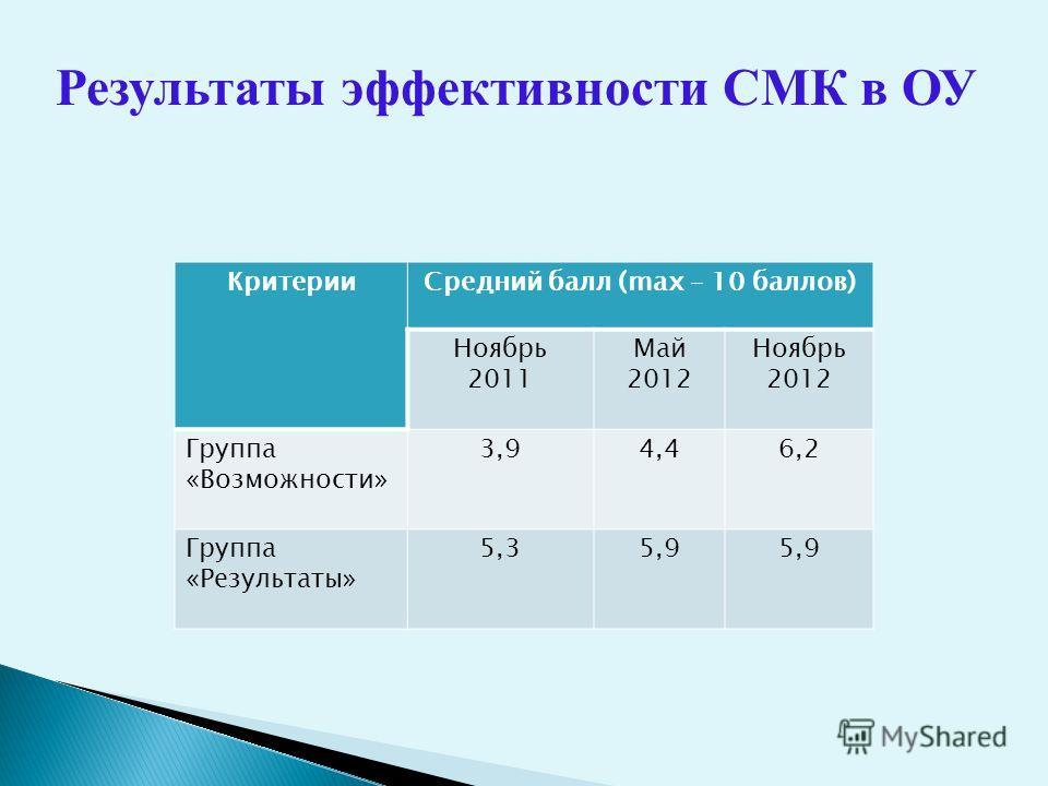 Результаты эффективности СМК в ОУ КритерииСредний балл (max – 10 баллов) Ноябрь 2011 Май 2012 Ноябрь 2012 Группа «Возможности» 3,94,46,2 Группа «Результаты» 5,35,9