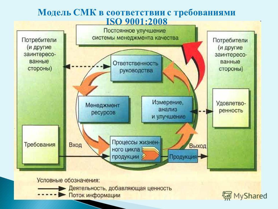 Модель СМК в соответствии с требованиями ISO 9001:2008