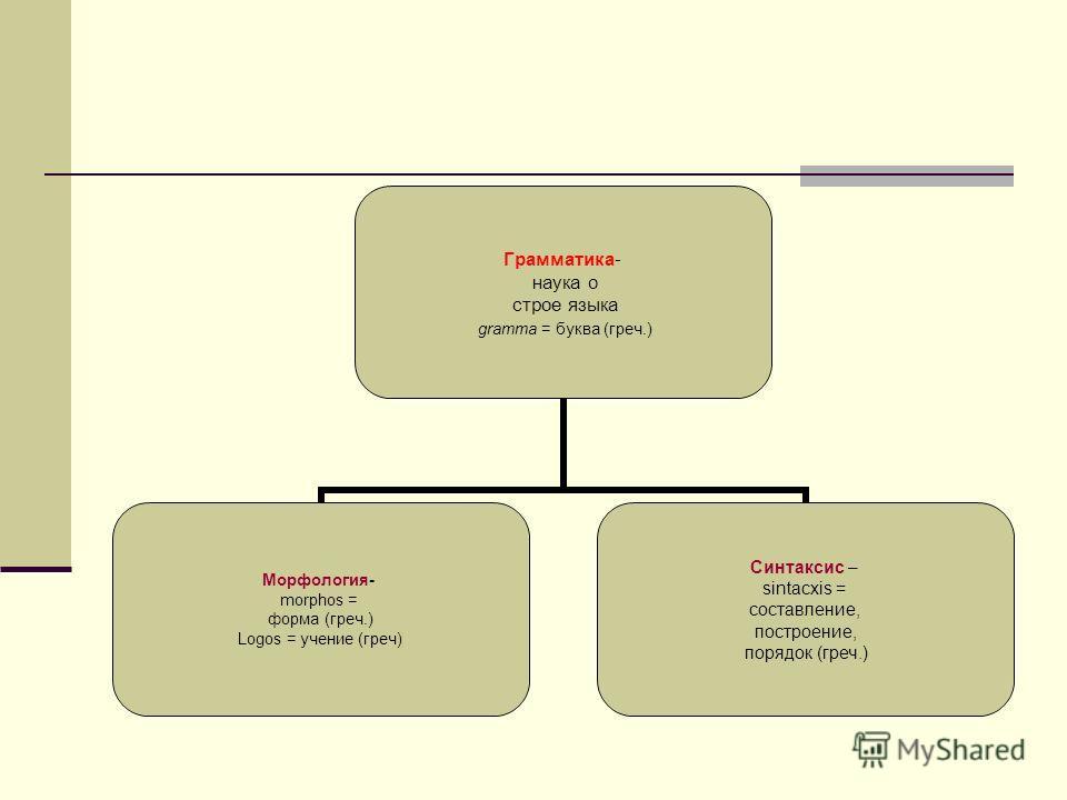 Грамматика- наука о строе языка gramma = буква (греч.) Морфология- morphos = форма (греч.) Logos = учение (греч) Синтаксис – sintacxis = составление, построение, порядок (греч.)