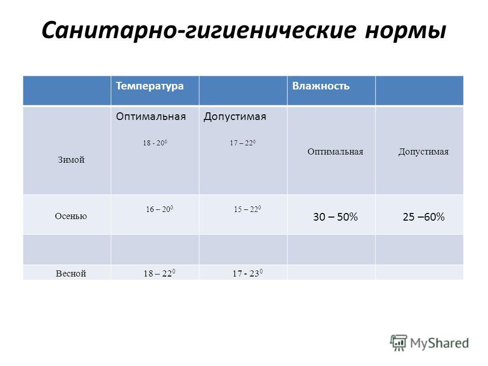 Санитарно-гигиенические нормы ТемператураВлажность Зимой Оптимальная 18 - 20 0 Допустимая 17 – 22 0 ОптимальнаяДопустимая Осенью 16 – 20 0 15 – 22 0 30 – 50%25 –60% Весной18 – 22 0 17 - 23 0