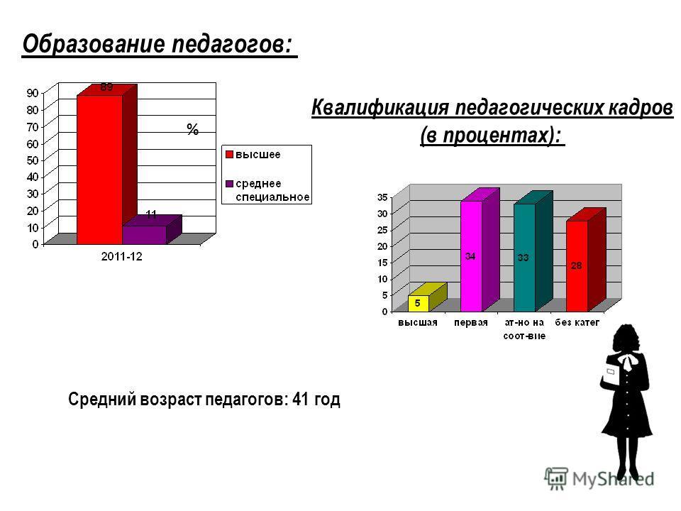Средний возраст педагогов: 41 год Квалификация педагогических кадров (в процентах): % Образование педагогов: