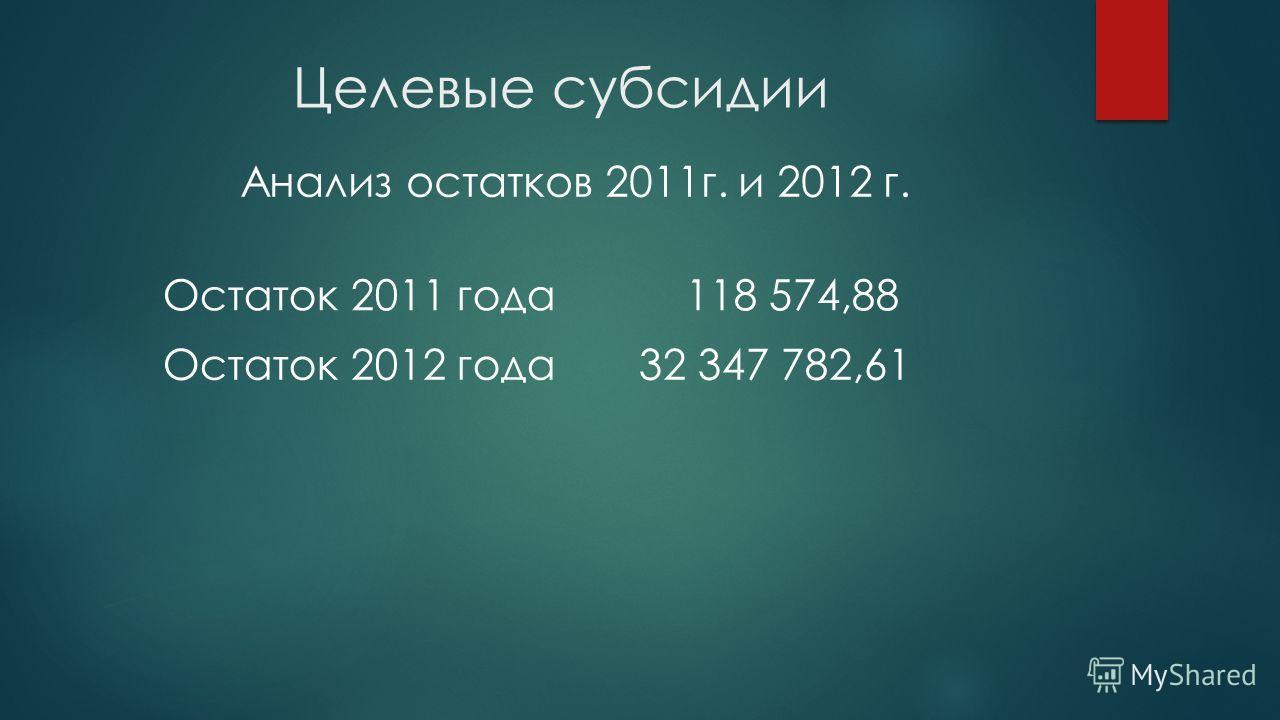 Целевые субсидии Анализ остатков 2011г. и 2012 г. Остаток 2011 года 118 574,88 Остаток 2012 года 32 347 782,61