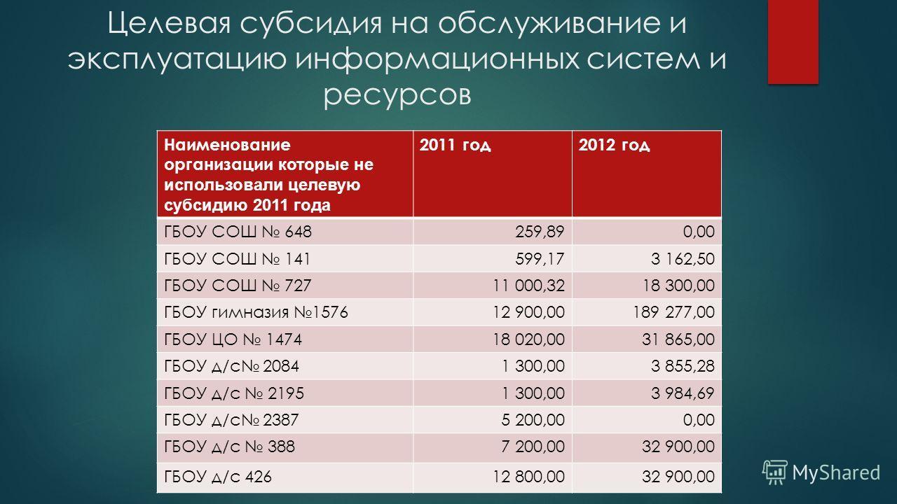 Целевая субсидия на обслуживание и эксплуатацию информационных систем и ресурсов Наименование организации которые не использовали целевую субсидию 2011 года 2011 год2012 год ГБОУ СОШ 648259,890,00 ГБОУ СОШ 141599,173 162,50 ГБОУ СОШ 72711 000,3218 30
