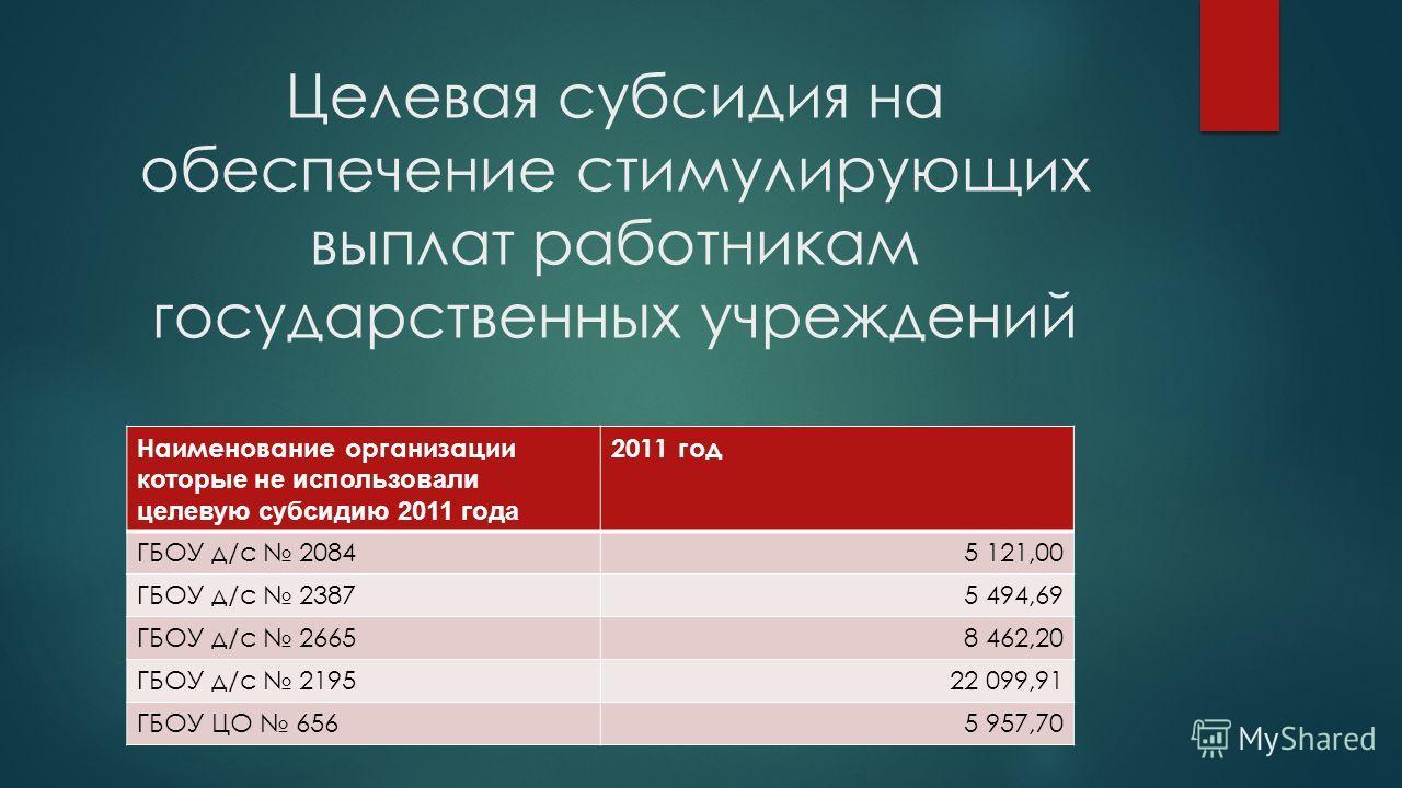 Целевая субсидия на обеспечение стимулирующих выплат работникам государственных учреждений Наименование организации которые не использовали целевую субсидию 2011 года 2011 год ГБОУ д/с 20845 121,00 ГБОУ д/с 23875 494,69 ГБОУ д/с 26658 462,20 ГБОУ д/с