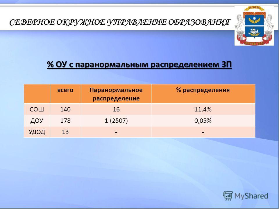 % ОУ с паранормальным распределением ЗП всегоПаранормальное распределение % распределения СОШ1401611,4% ДОУ1781 (2507)0,05% УДОД13--