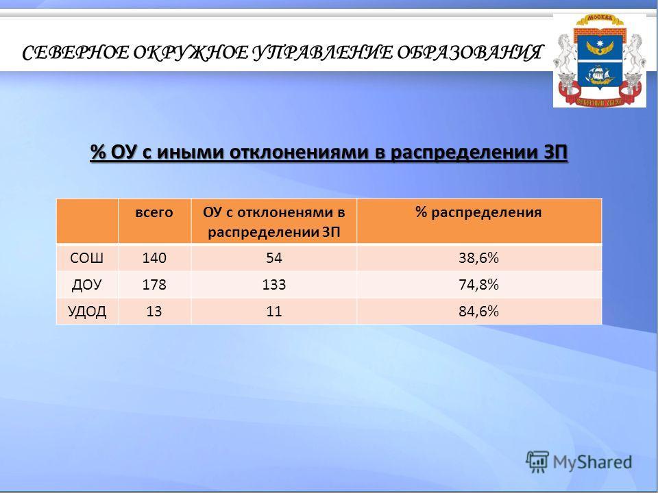 % ОУ с иными отклонениями в распределении ЗП всегоОУ с отклоненями в распределении ЗП % распределения СОШ1405438,6% ДОУ17813374,8% УДОД131184,6%