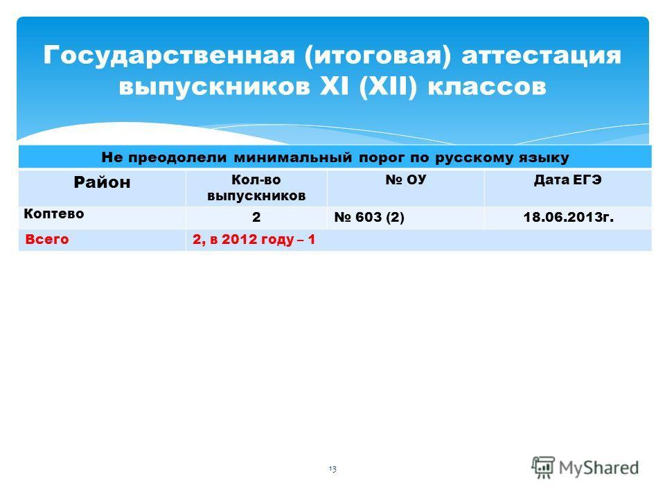 Не преодолели минимальный порог по русскому языку Район Кол-во выпускников ОУДата ЕГЭ Коптево 2 603 (2)18.06.2013г. Всего2, в 2012 году – 1 Государственная (итоговая) аттестация выпускников XI (XII) классов 13