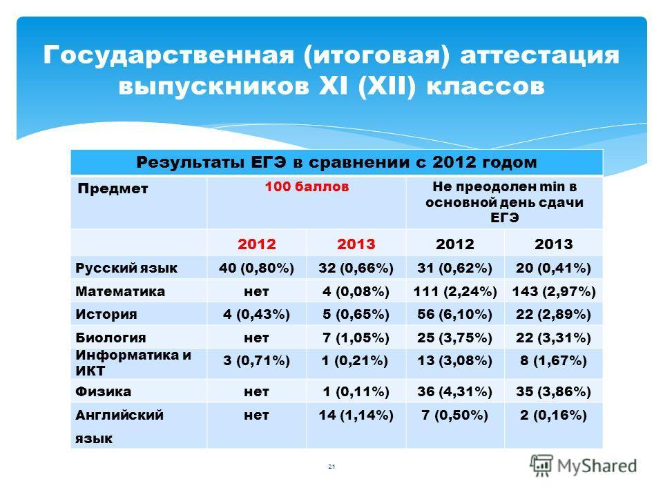 Результаты ЕГЭ в сравнении с 2012 годом Предмет 100 балловНе преодолен min в основной день сдачи ЕГЭ 2012201320122013 Русский язык40 (0,80%)32 (0,66%)31 (0,62%)20 (0,41%) Математиканет4 (0,08%)111 (2,24%)143 (2,97%) История4 (0,43%)5 (0,65%)56 (6,10%