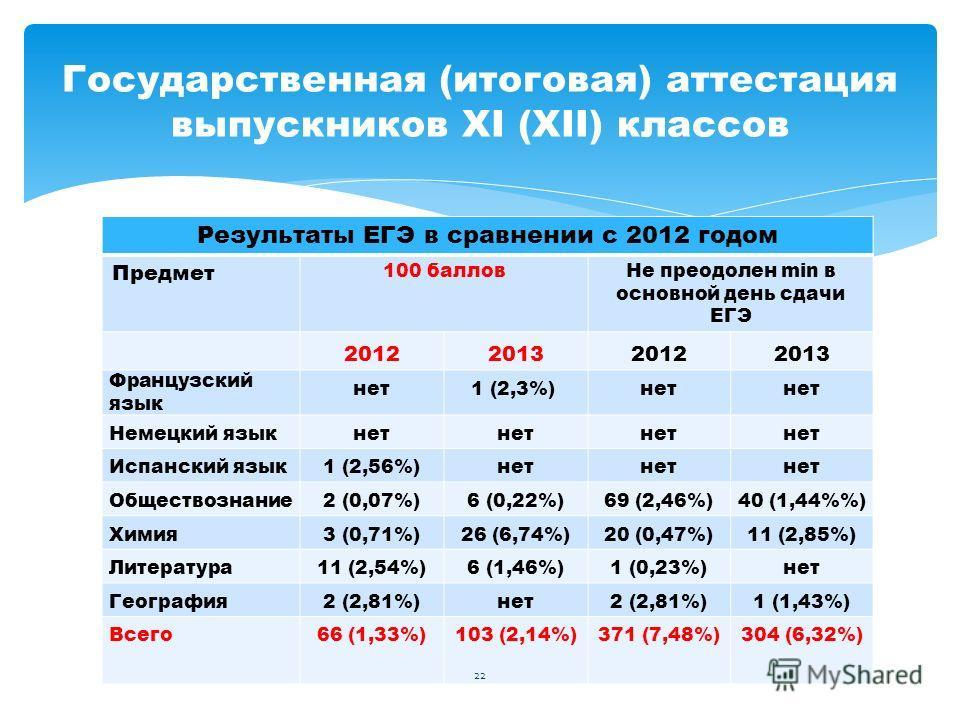 Результаты ЕГЭ в сравнении с 2012 годом Предмет 100 балловНе преодолен min в основной день сдачи ЕГЭ 2012201320122013 Французский язык нет1 (2,3%) нет Немецкий языкнет Испанский язык1 (2,56%)нет Обществознание2 (0,07%)6 (0,22%)69 (2,46%)40 (1,44%) Хи