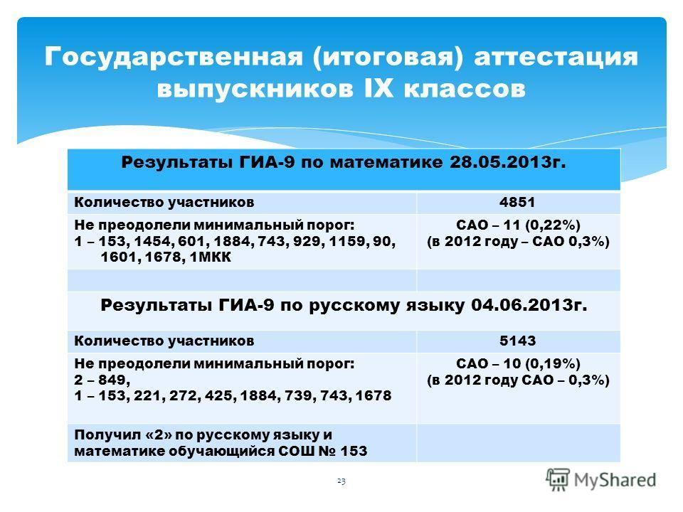 Результаты ГИА-9 по математике 28.05.2013г. Количество участников4851 Не преодолели минимальный порог: 1 – 153, 1454, 601, 1884, 743, 929, 1159, 90, 1601, 1678, 1МКК САО – 11 (0,22%) (в 2012 году – САО 0,3%) Результаты ГИА-9 по русскому языку 04.06.2
